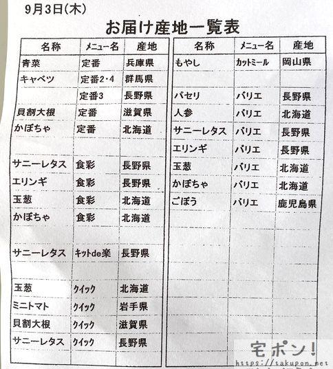 中華丼・産地一覧表